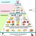 Середземноморська дієта проти «помоечние їжі»
